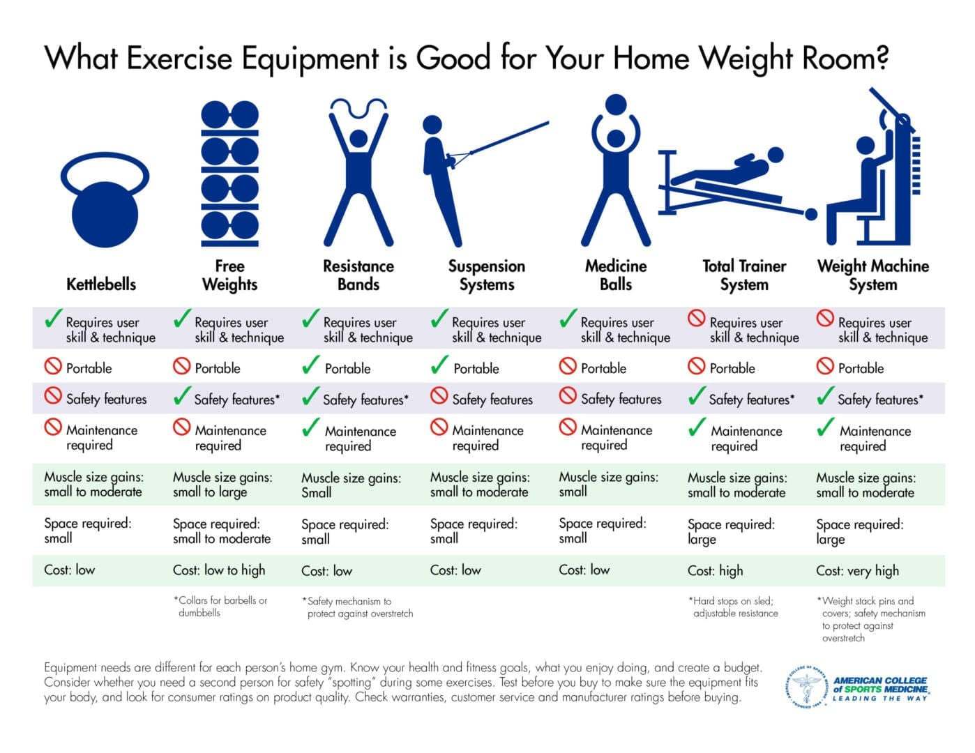 Low Cost Exercise for Your Home Gym